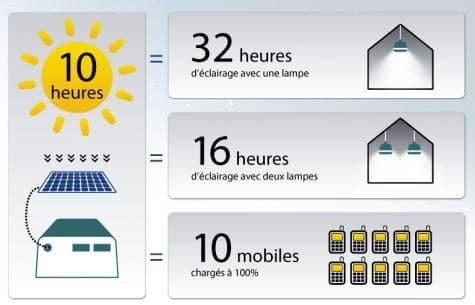 kit-solaire-oolux-performances