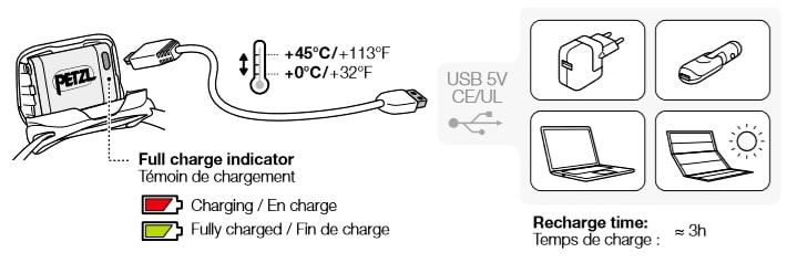 petzl actik core charge